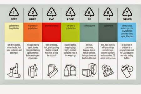 Kempen Bebas Plastik , Sudahkah Anda Mempratikkan